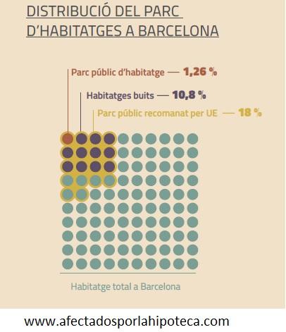 Desde PAH Barcelona valoramos la iniciativa del Ayuntamiento de hacer un censo de pisos en laciudad