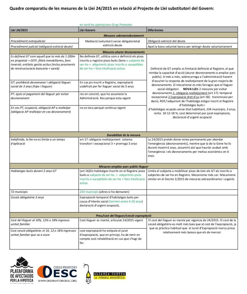 quadre-comparatiu-de-les-mesures-de-la-llei-24-001
